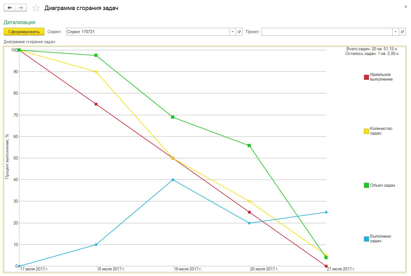 Скриншот - отчёт - Диаграмма выгорания задач (Burndown Chart)